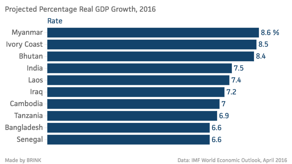 Projected-Percentage-Real-GDP-Growth-2016-Rate_chartbuilder