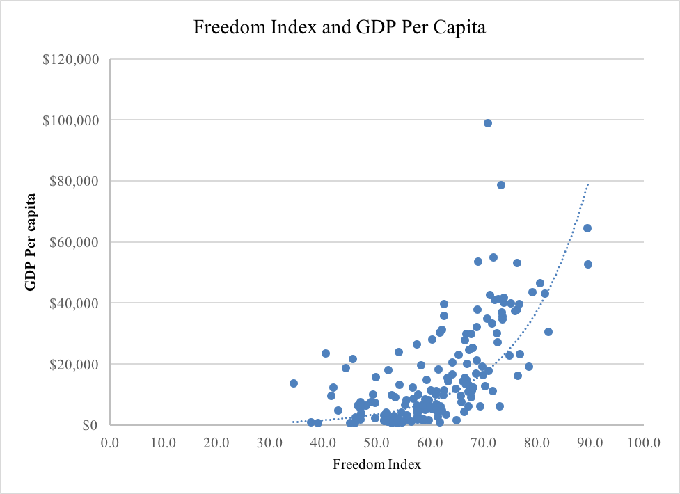 Source: The Heritage Foundation. 2015 Index of Economic Freedom