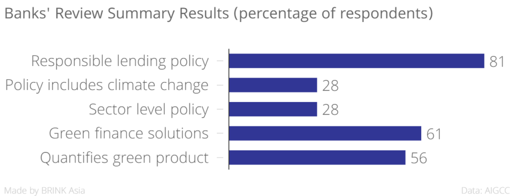 banks_review_summary_results_percentage_of_respondents__chartbuilder