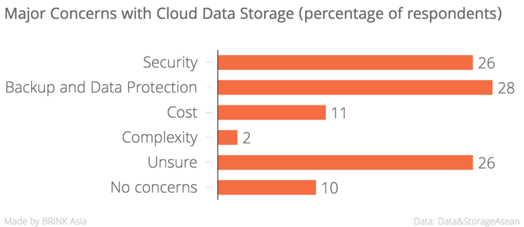 Major_Concerns_with_Cloud_Data_Storage_(percentage_of_respondents)__chartbuilder