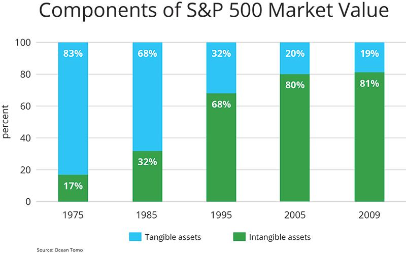 sp-500-chart