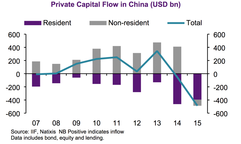 chinapvtoutflows