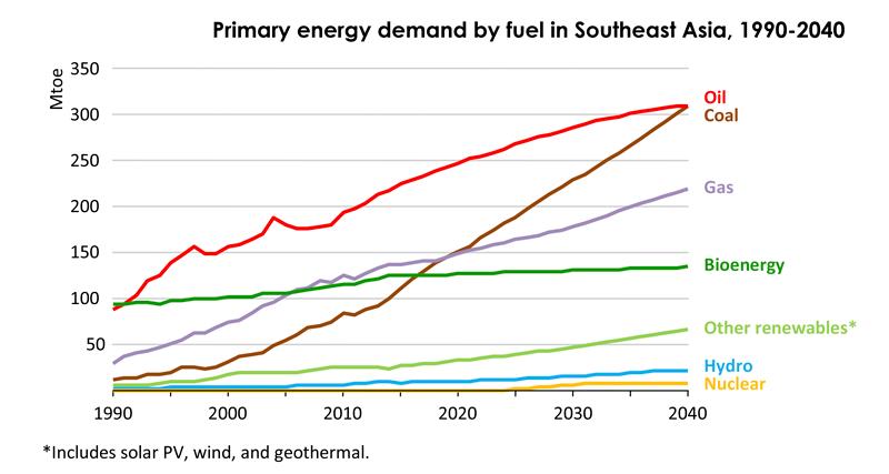 Source: IEA, World Energy Outlook, SE Asia