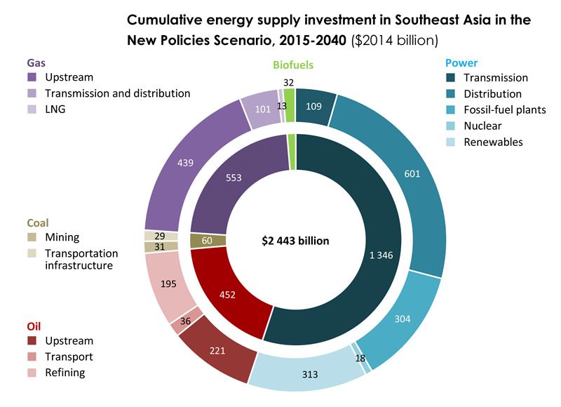 Source: IEA World Energy Outlook, SE Asia