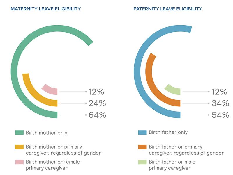 Source: Mercer, Global Parental Leave