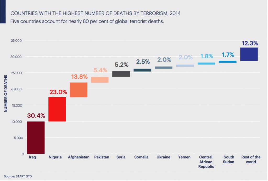 terrorit_deaths