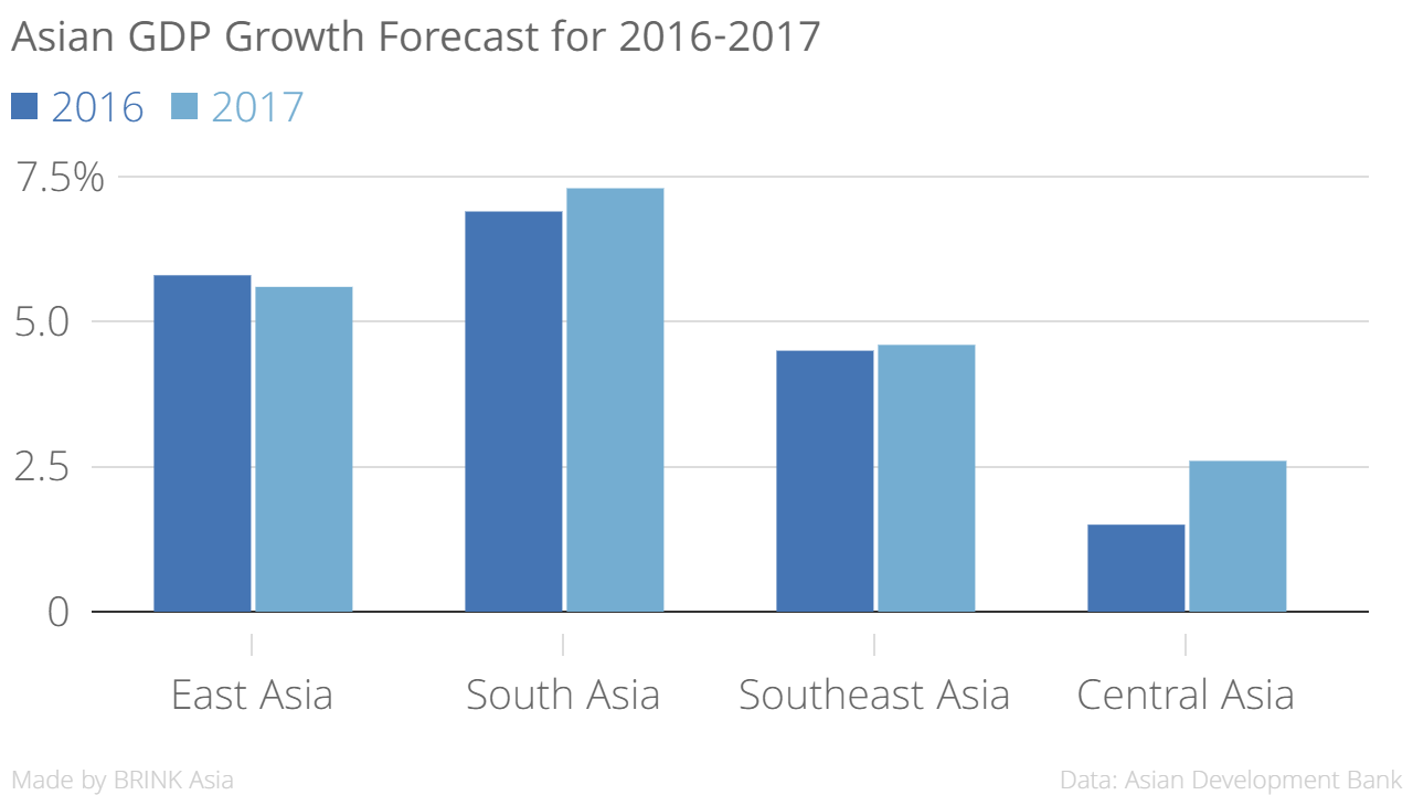 Asian economies steady growth but downside risks remain brink asiangdpgrowthforecastfor2016 201720162017chartbuilder nvjuhfo Choice Image