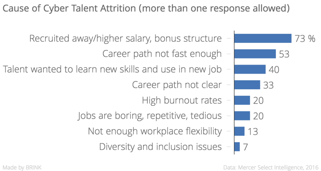 cause_of_cyber_talent_attrition_more_than_one_response_allowed__chartbuilder