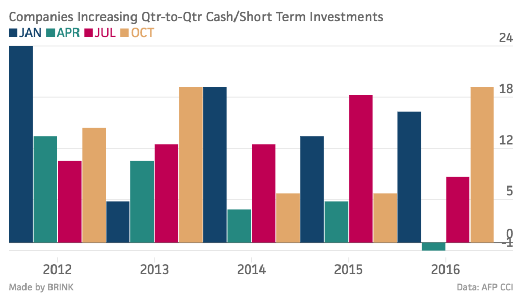 companies-increasing-qtr-to-qtr-cash-short-term-investments-jan-apr-jul-oct_chartbuilder-6