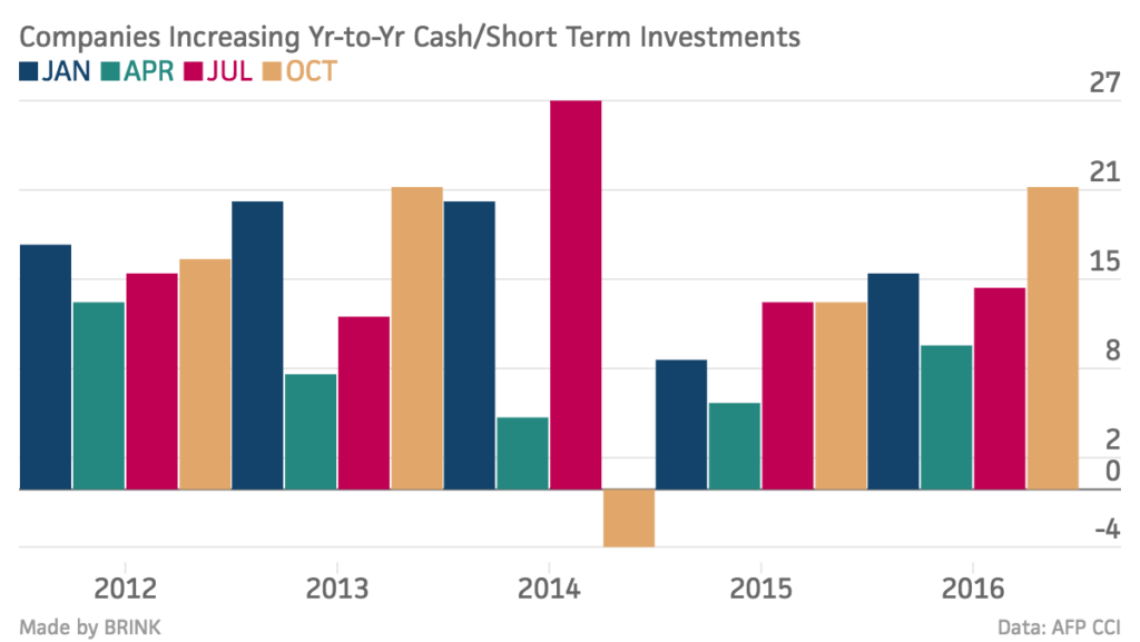 companies-increasing-yr-to-yr-cash-short-term-investments-jan-apr-jul-oct_chartbuilder-7