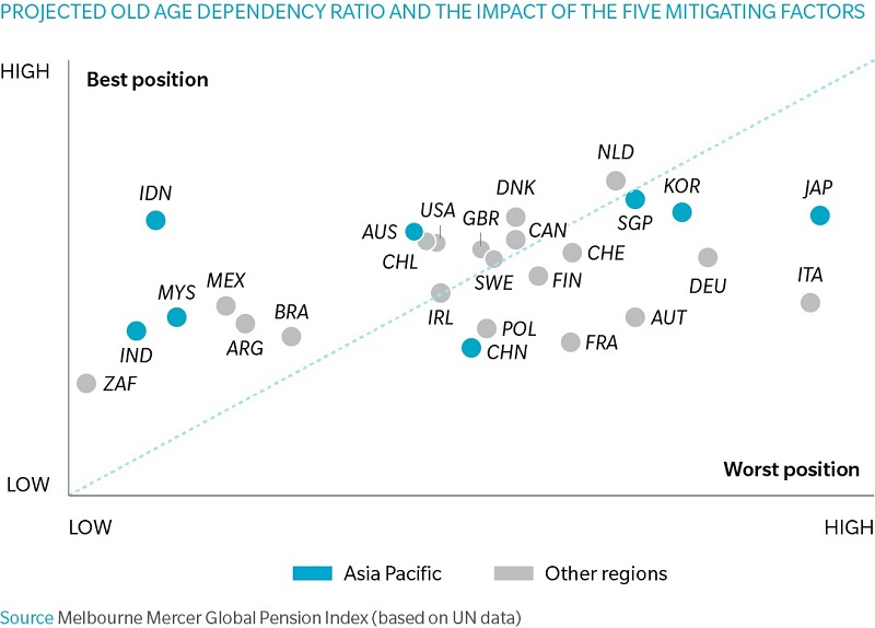 This graphic shows the relative position of each country in respect of both the projected old age dependency ratio and the impact of the five mitigating factors.