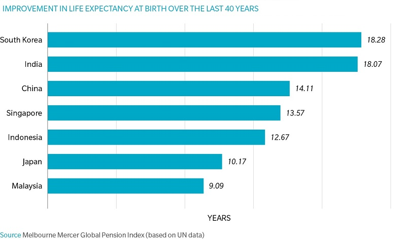 This chart shows the improvement in life expectancy at birth (males and females combined) for the seven Asian countries for the 40 years from 1970–75 to 2010–15.
