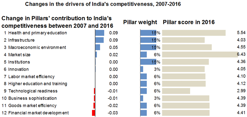 Source: WEF Global Competitiveness Report