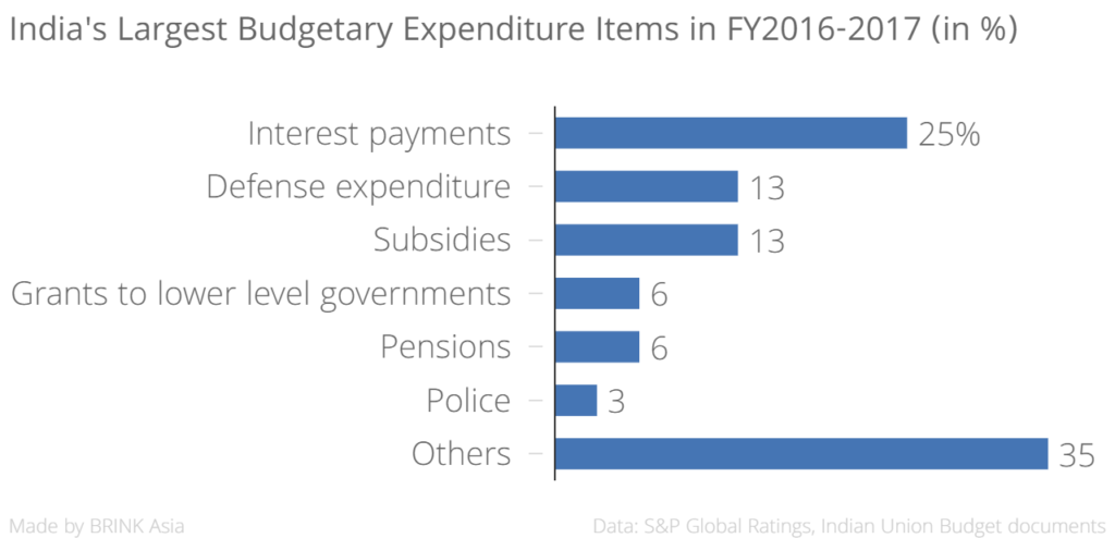 indias_largest_budgetary_expenditure_items_in_fy2016-2017_in___chartbuilder