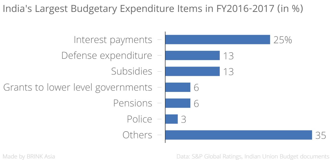 Indias infrastructure gap a drag on growth brink the edge indiaslargestbudgetaryexpenditureitemsinfy2016 2017inchartbuilder nvjuhfo Gallery