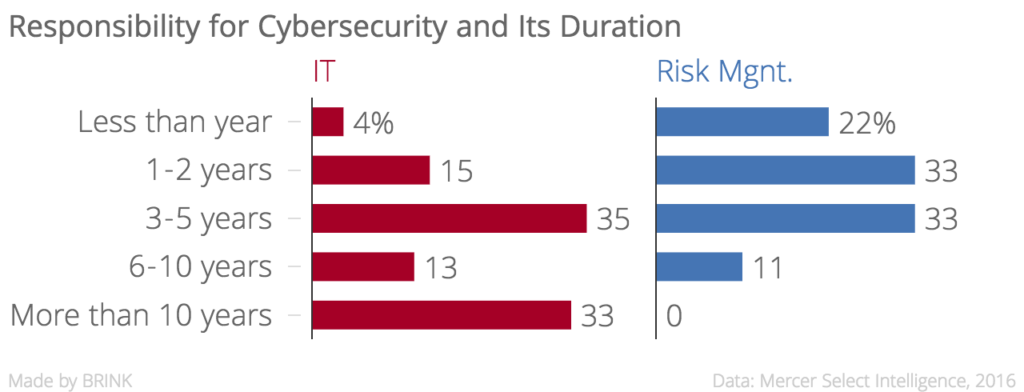responsibility_for_cybersecurity_and_its_duration_it_risk_mgnt-_chartbuilder