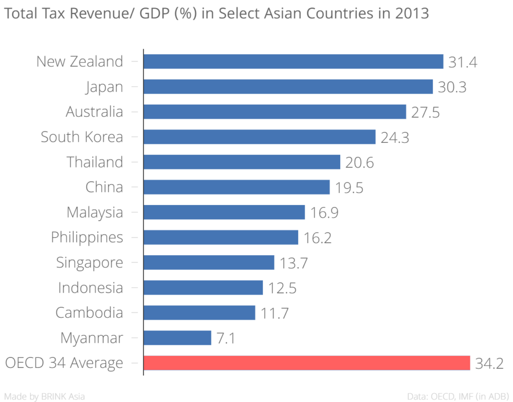total_tax_revenue-_gdp__in_select_asian_countries_in_2013__chartbuilder