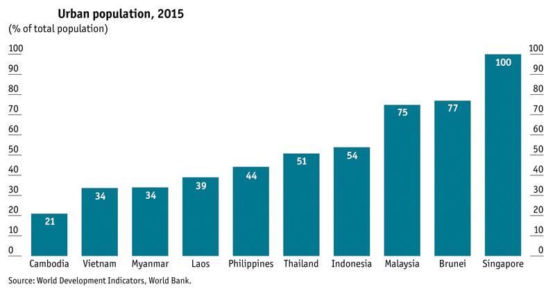 urban-population-2015