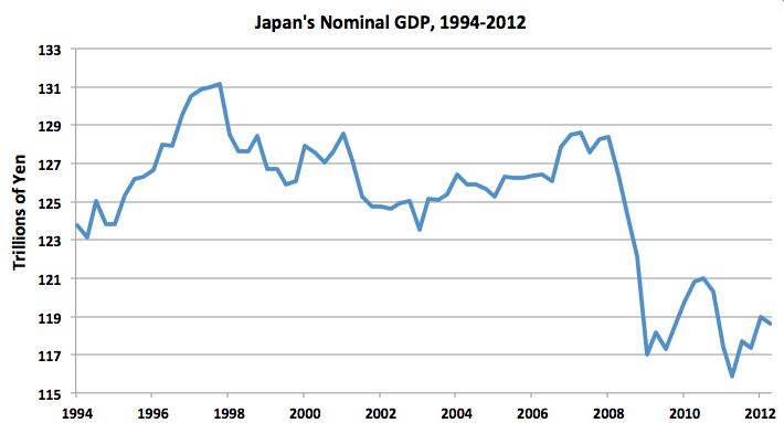 chart-japan-nominal