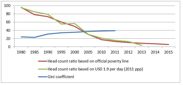 Change in poverty head count ratio and Gini coefficient in rural China since 1980. Source: China National Bureau of Statistics, the World Bank