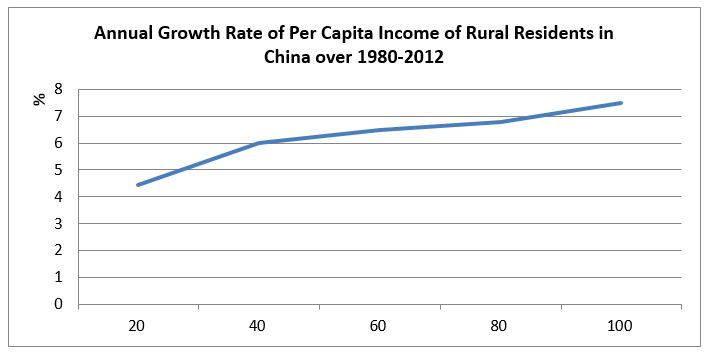 Growth incidence curve of income per capita in rural China over 1980-2012. Source: Author's own calculation based on data from China's National Bureau of Statistics.