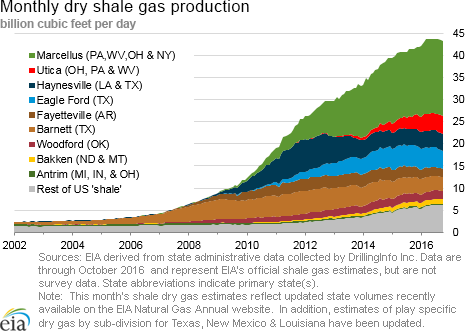 This graph shows the time-trend of dry shale gas production for the major shale gas producing formations. It clearly shows that the Marcellus Shale formation got off to a relatively late start but quickly became the national production leader.