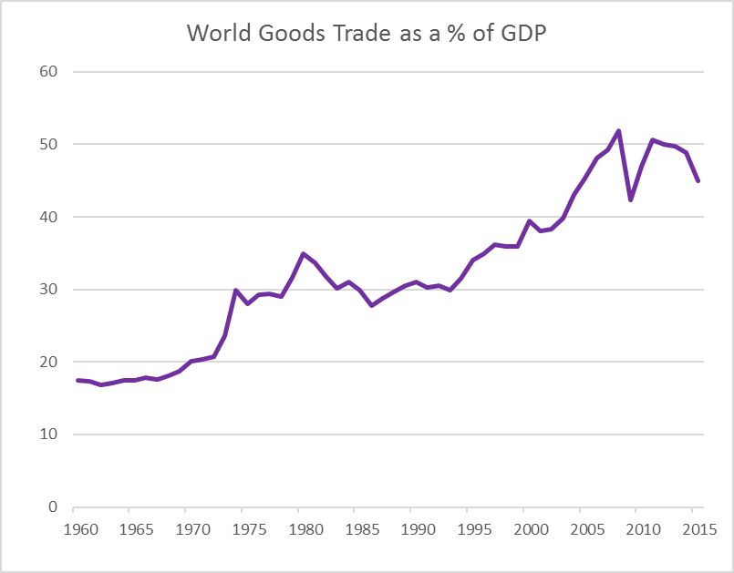 World goods trade and cross border lending are slowing. Source: CEIC and World Bank