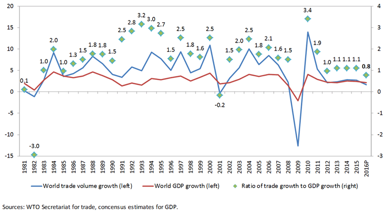 The relationship between world merchandise trade and GDP growth has broken down.