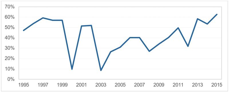 Japanese FDI in ASEAN as a percentage of total Japanese FDI in Asia