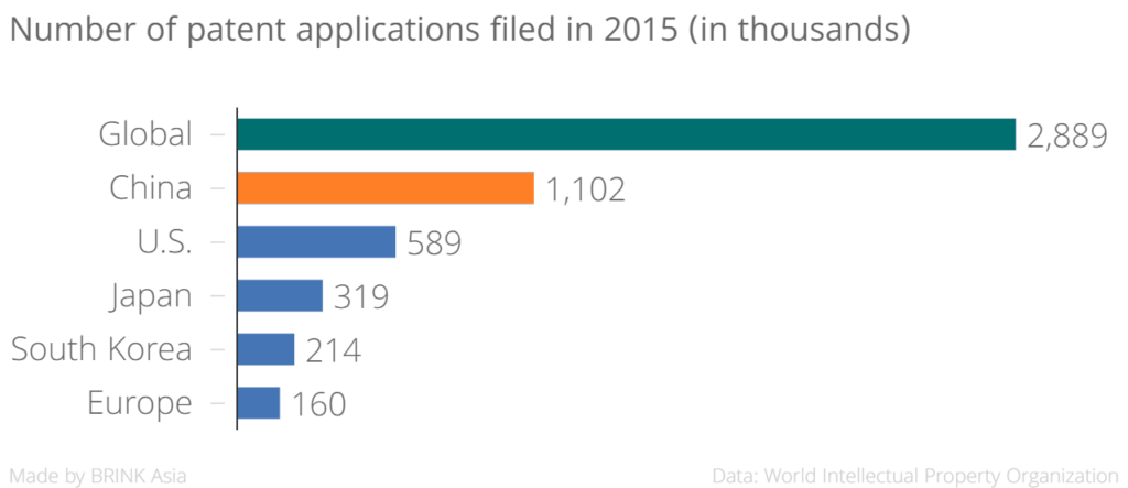 number_of_patent_applications_filed_in_2015_in_thousands__chartbuilder