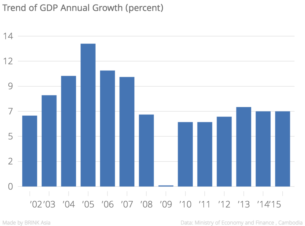 trend_of_gdp_annual_growth_percent__chartbuilder-1