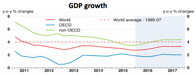 Source: OECD, Global Economic Outlook