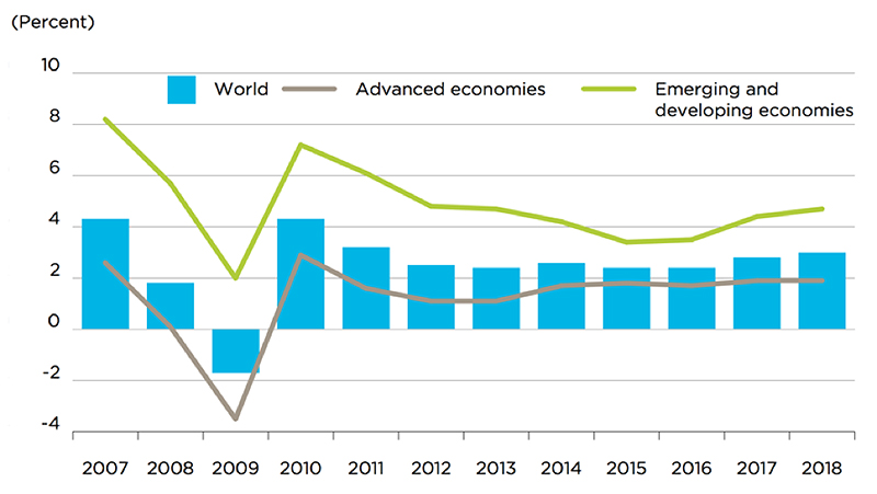 Source: Global Growth, Historic and Future Projected Growth, World Bank Group, 2016