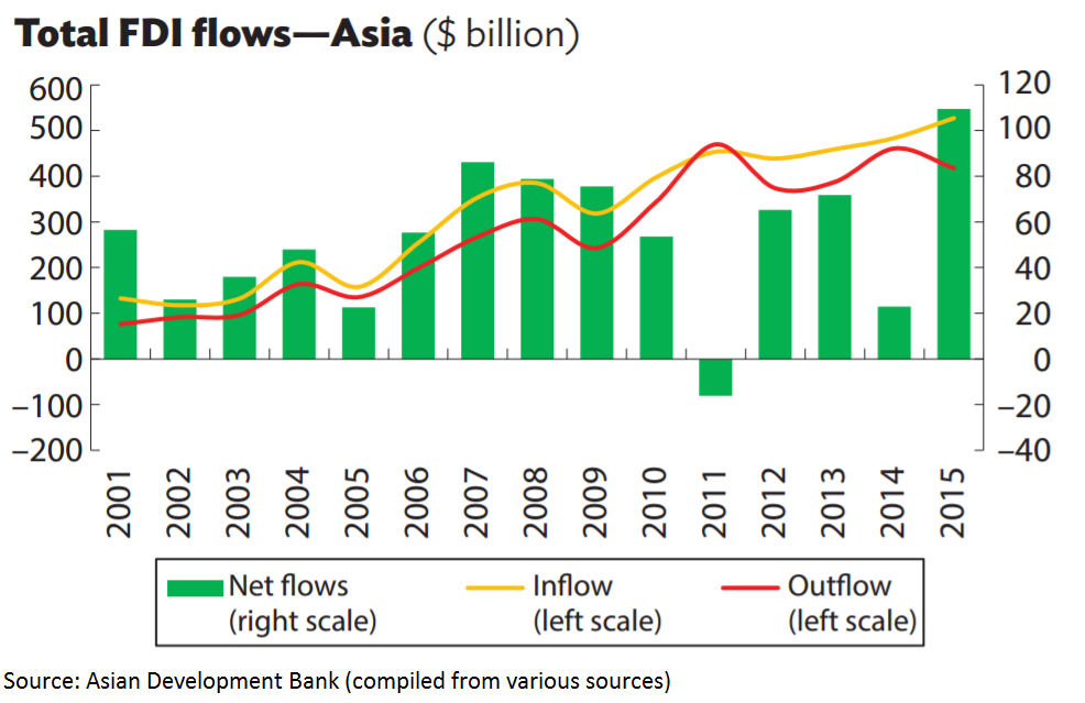 asian-fdi-graphic-2