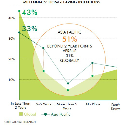 millenials-home-leaving-intentions