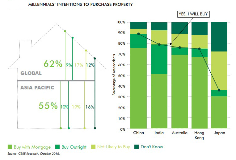 millenials-intentions-to-buy-property