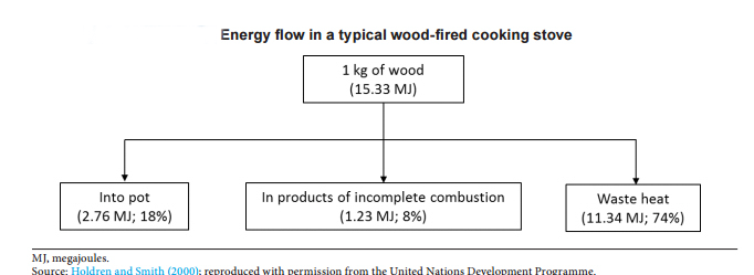 wood_burning_graph