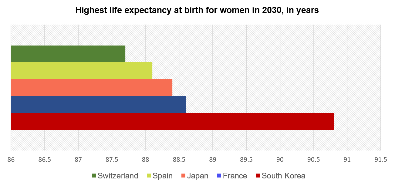 life expectancy increase Life expectancy worldwide has increased by about five years in the last 15 years, the world health organisation has revealed the rise is the fastest seen since the 1960s with the biggest increase seen in africa, according to today's report.