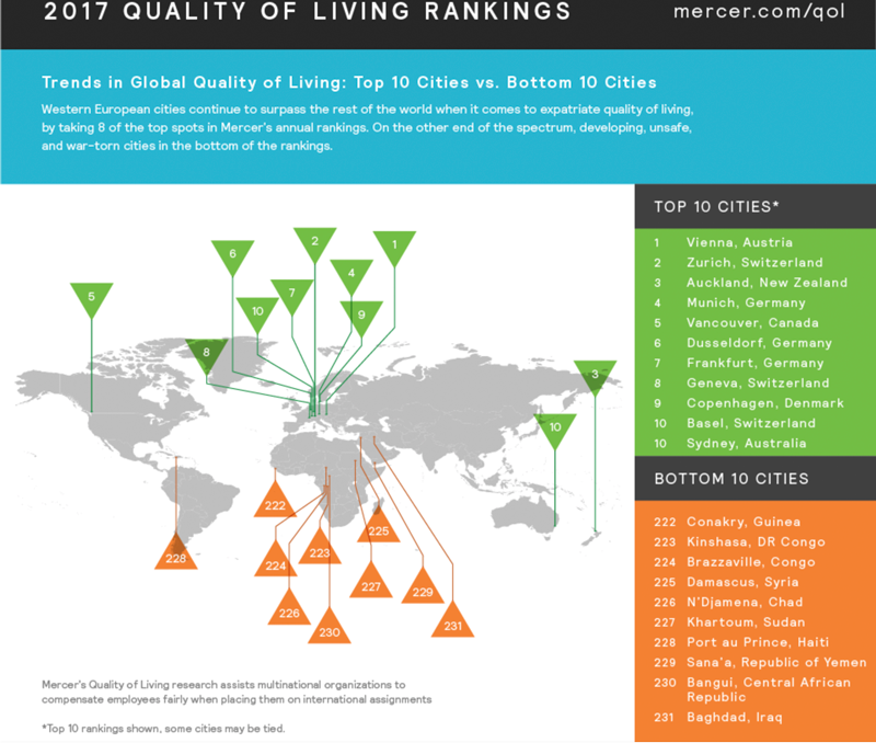 Living Quality In The World S Cities The Infrastructure