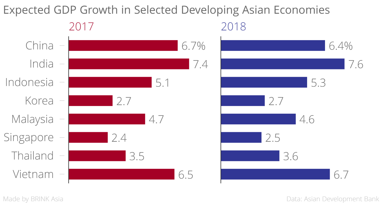 Strong forecasts for robust asian growth all odds are in favor growth expectations for the remainder of 2017 despite lingering uncertainties surrounding the strength of the global recovery we feel that the nvjuhfo Choice Image