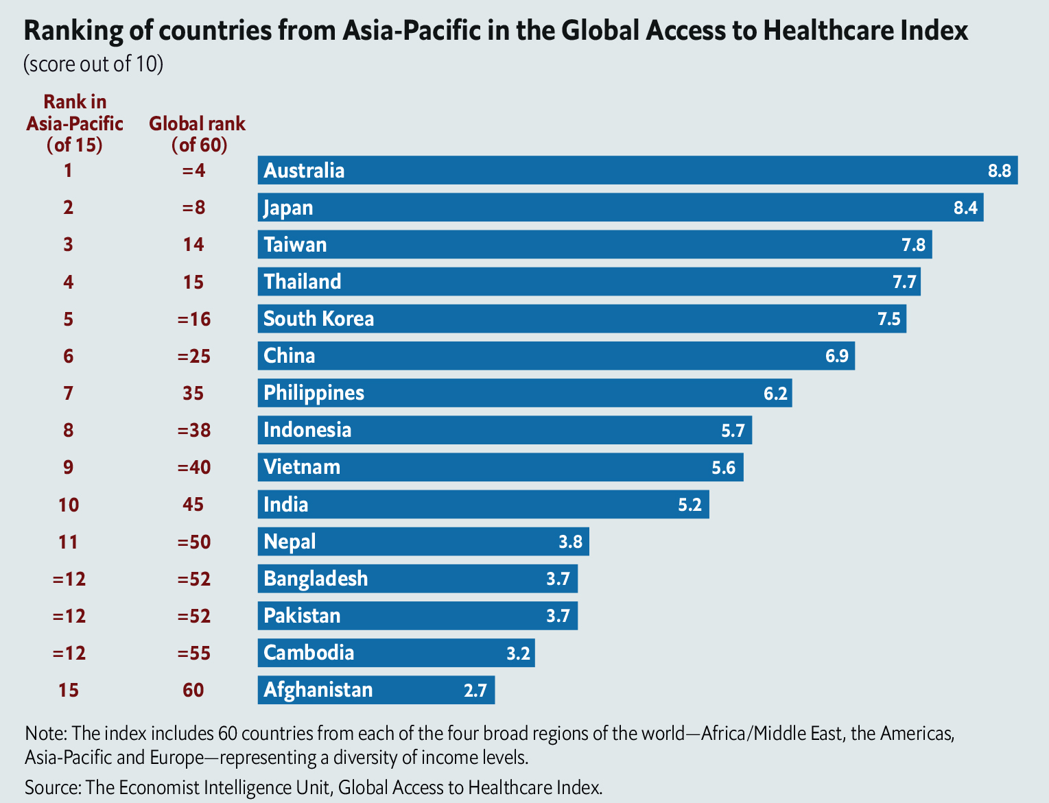 morges is apac countries