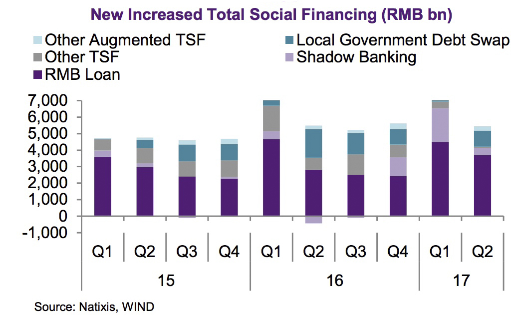 Is China Deleveraging? Too Early to Cheer   Bruegel
