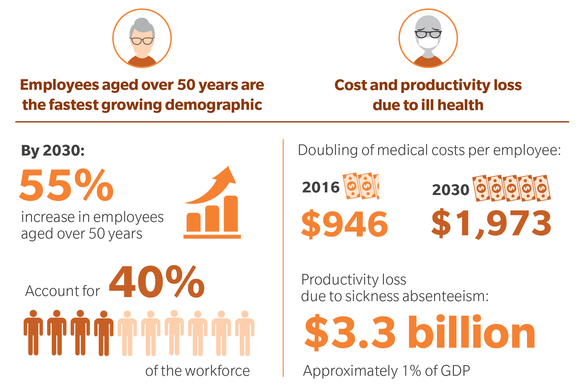 the aging population s impact on productivity Britain's productivity crisis risks getting worse because the population is ageing steadily, leaving relatively fewer younger, more dynamic workers who typically innovate more unless drastic .