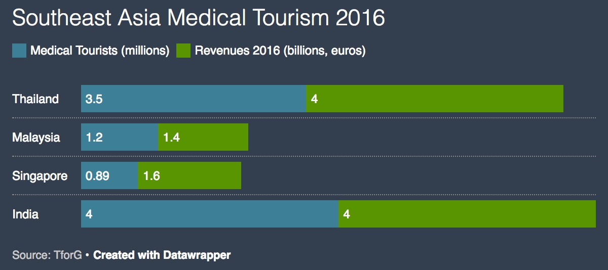 medical tourism in asia pacific growing rapidly \u2013 brink \u2013 the edgeimpact of medical tourism on medtech