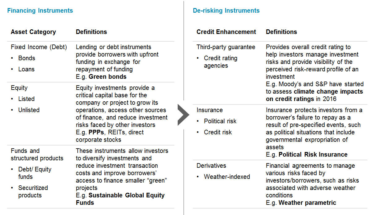 Who's Driving the Financing of a 'Green Future'? – Brink – The Edge