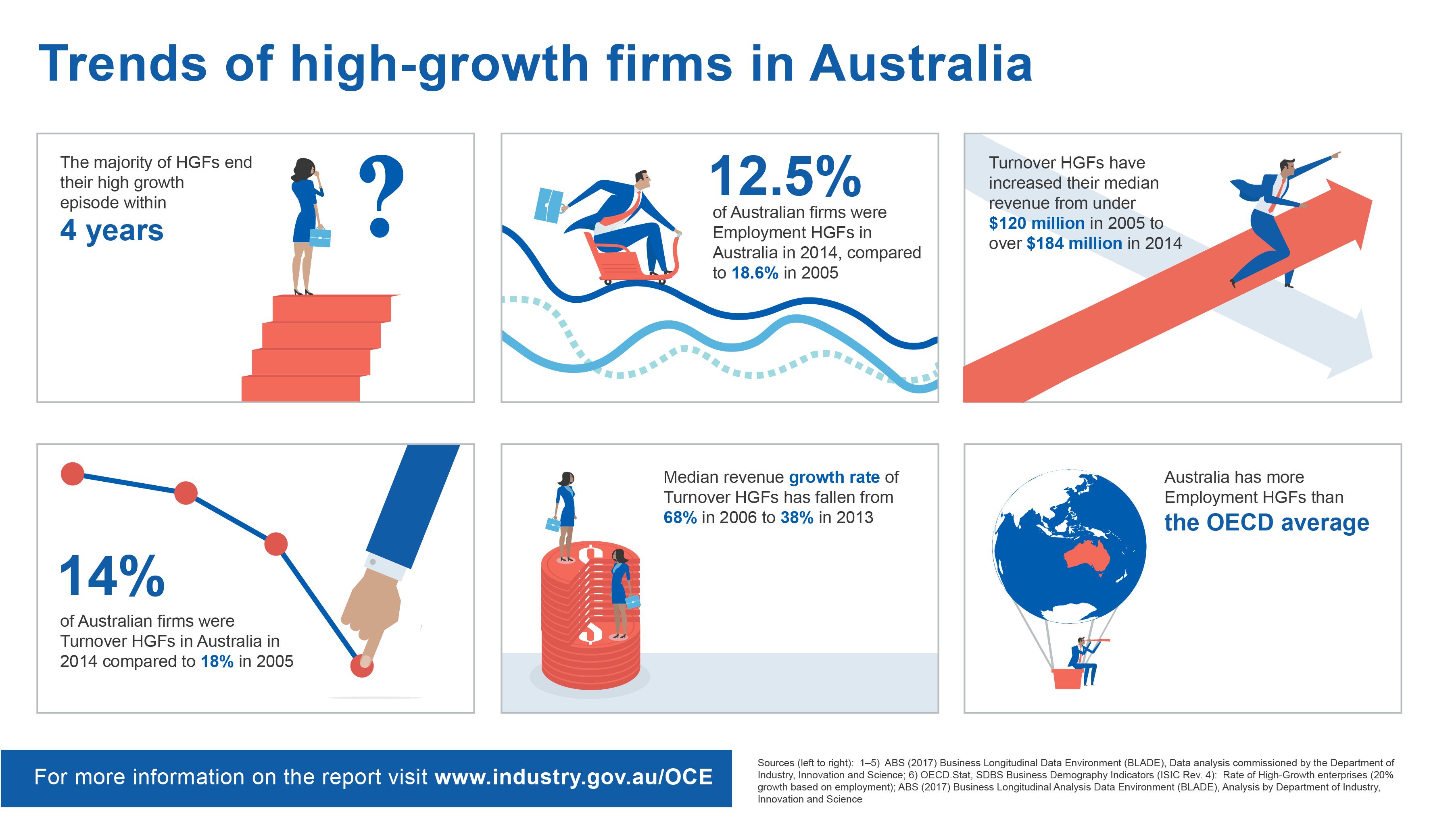 australia u2019s superior innovation spurs high