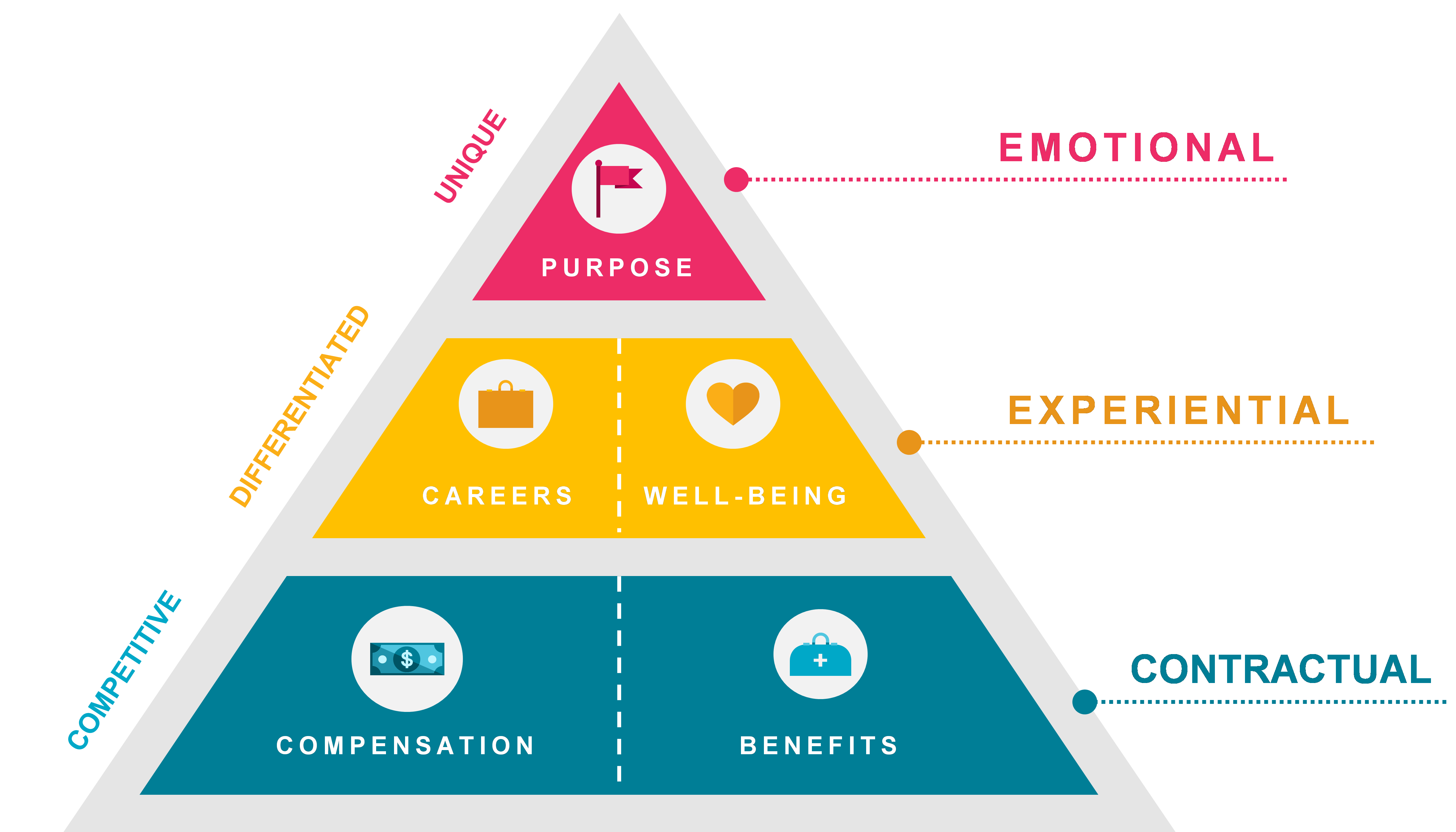 EMPLOYEE VALUE PROPOSITION DOWNLOAD