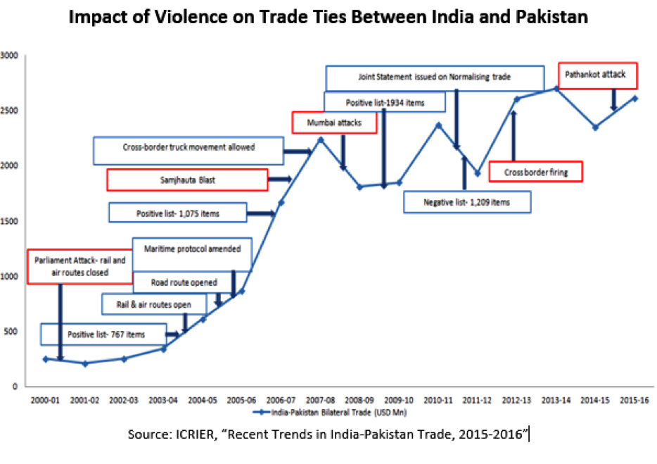trade items between india and pakistan relationship