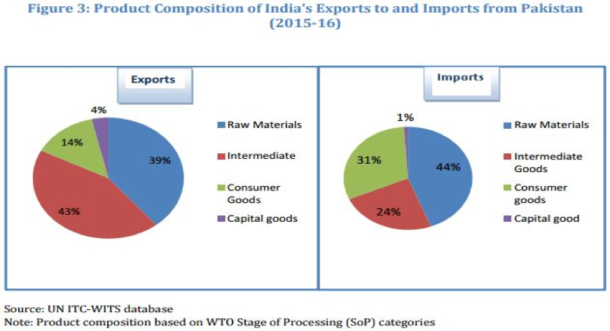 Pakistan-India Trade Grows Despite Tensions – Brink – The