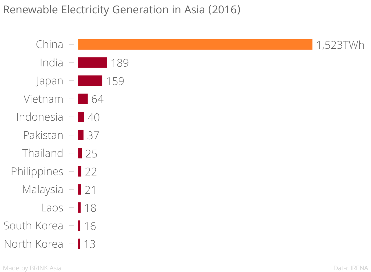 Renewable Energy: China Has Set the Benchmark High – Brink